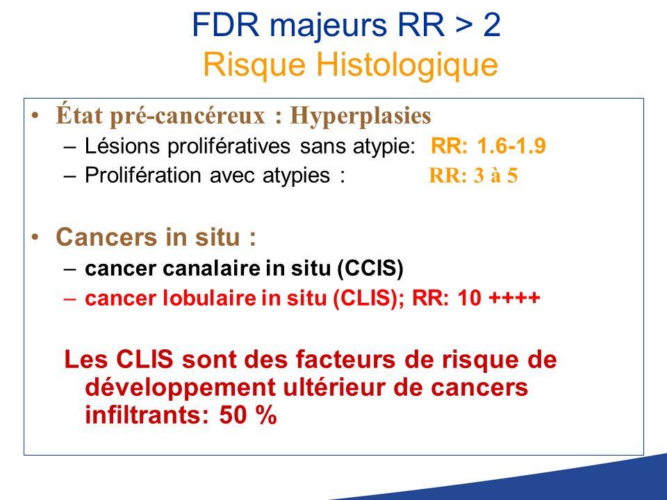 FDR majeurs RR > 2 Risque Histologique État pré-cancéreux : Hyperplasies –Lésions prolifératives sans atypie: RR: 1.6-1.9 –Prolifération avec atypies