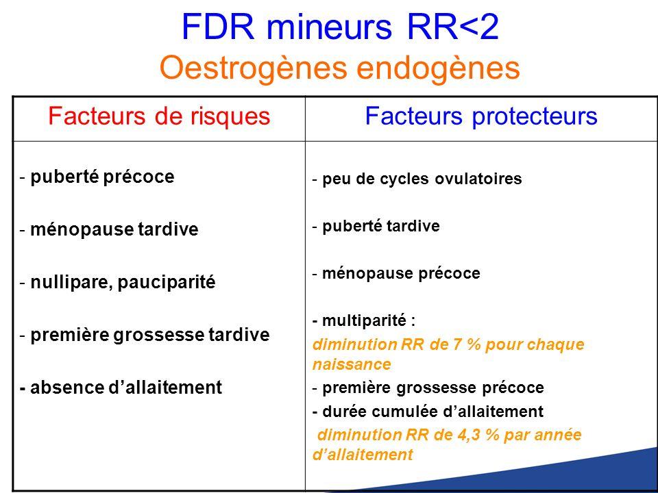 FDR mineurs RR<2 Oestrogènes endogènes Facteurs de risquesFacteurs protecteurs - puberté précoce - ménopause tardive - nullipare, pauciparité - premiè
