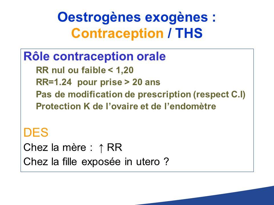 Oestrogènes exogènes : Contraception / THS Rôle contraception orale RR nul ou faible < 1,20 RR=1.24 pour prise > 20 ans Pas de modification de prescri