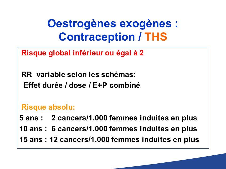 Oestrogènes exogènes : Contraception / THS Risque global inférieur ou égal à 2 RR variable selon les schémas: Effet durée / dose / E+P combiné Risque