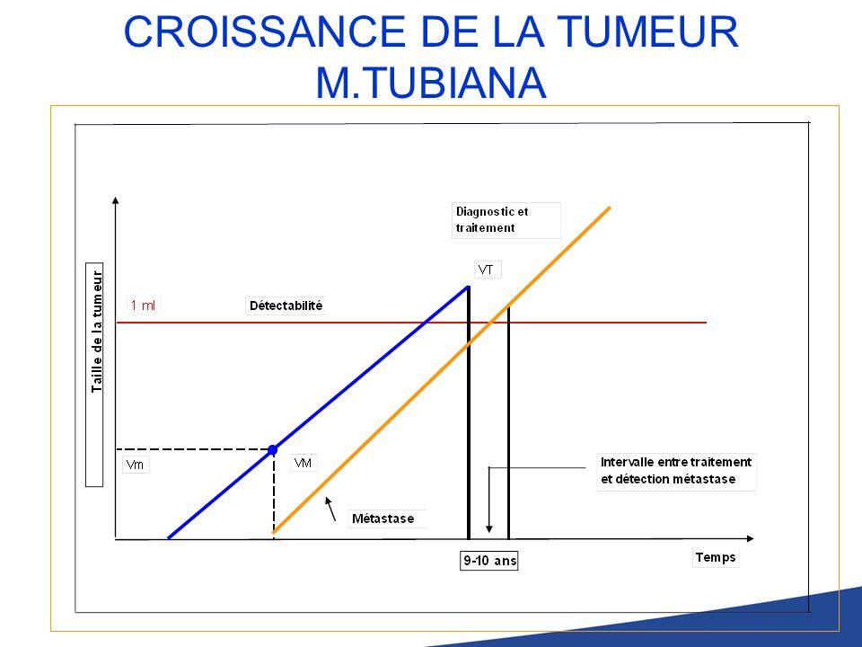 CROISSANCE DE LA TUMEUR M.TUBIANA