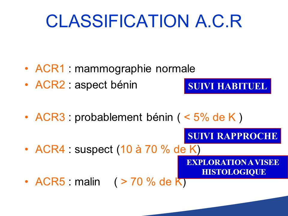 CLASSIFICATION A.C.R ACR1 : mammographie normale ACR2 : aspect bénin ACR3 : probablement bénin ( < 5% de K ) ACR4 : suspect (10 à 70 % de K) ACR5 : ma