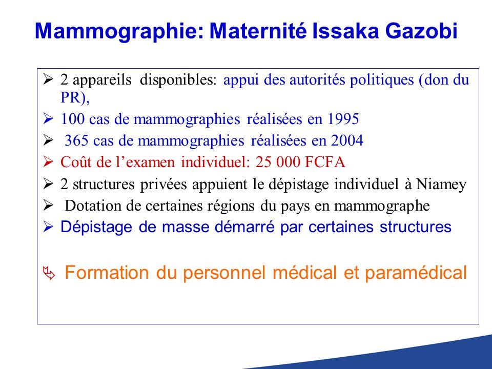 Mammographie: Maternité Issaka Gazobi 2 appareils disponibles: appui des autorités politiques (don du PR), 100 cas de mammographies réalisées en 1995