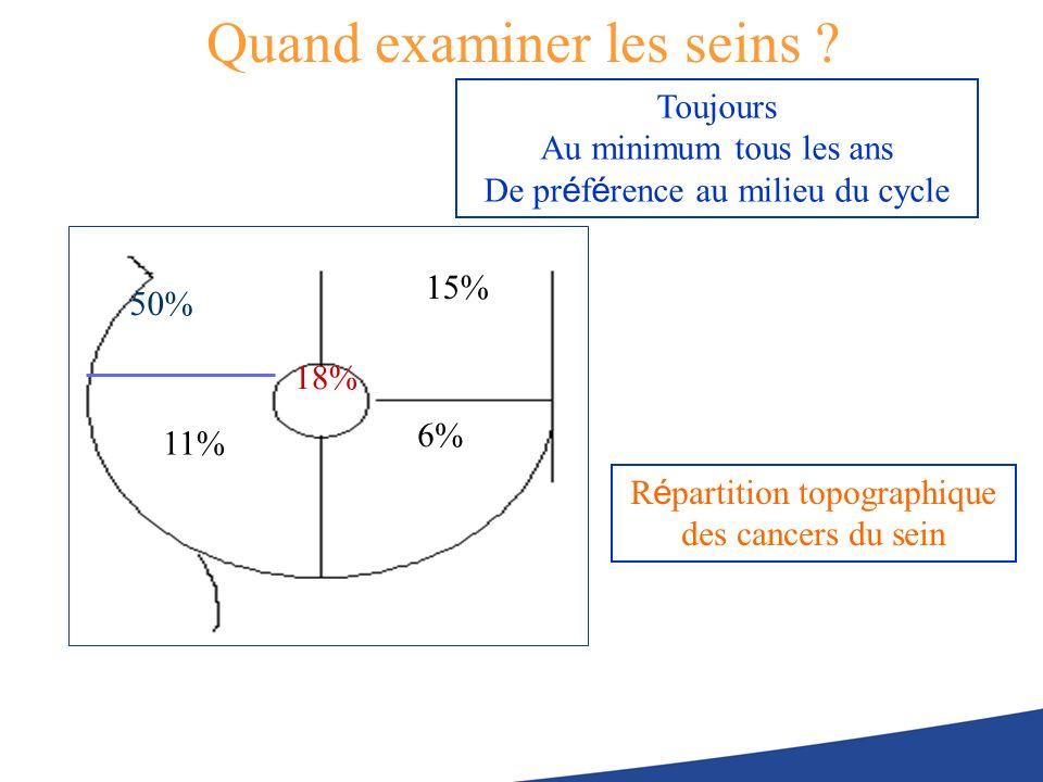 Quand examiner les seins ? 50% 11% 6% 15% 18% Toujours Au minimum tous les ans De pr é f é rence au milieu du cycle R é partition topographique des ca