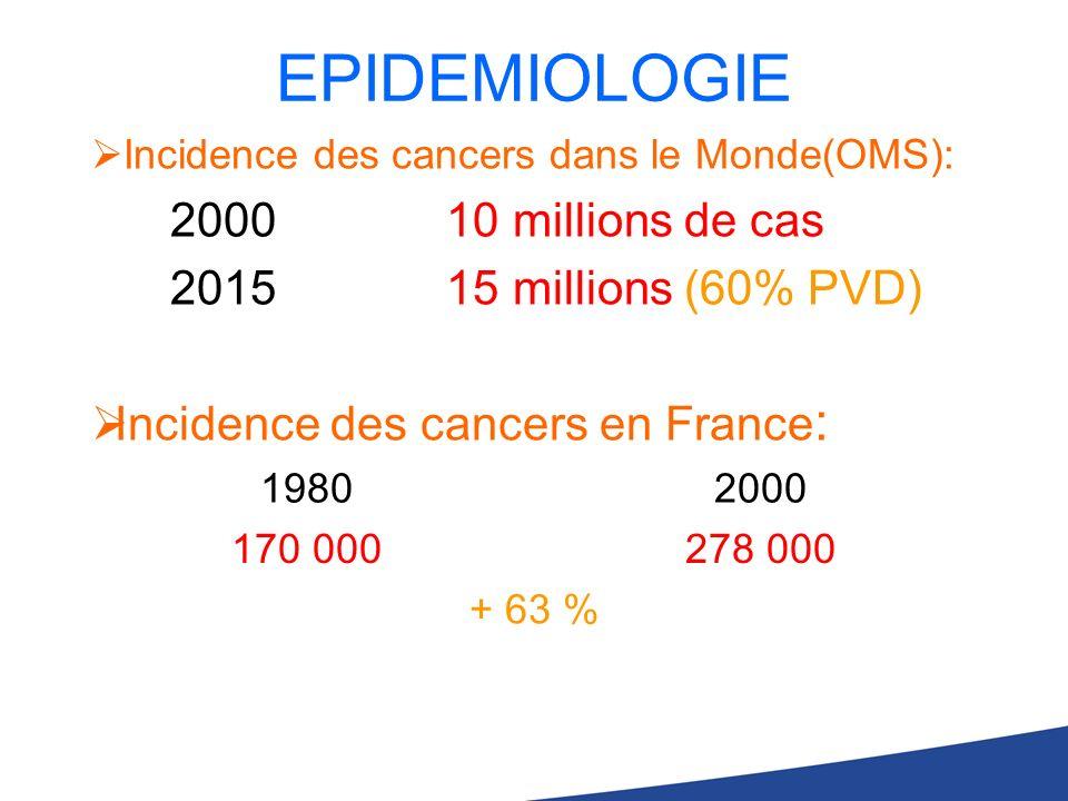 Incidence des cancers dans le Monde(OMS): 2000 10 millions de cas 2015 15 millions (60% PVD) Incidence des cancers en France : 19802000 170 000278 000