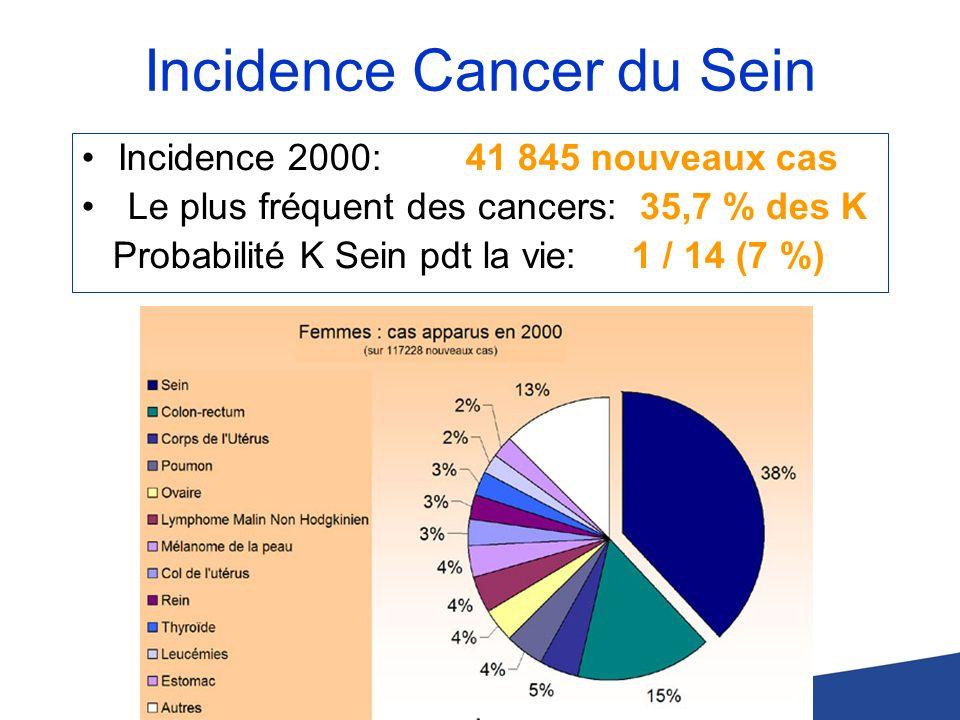 Mortalité Cancer du Sein Mortalité 2000: 11 637 décès Cancer sein: 20 % de la mortalité / cancer Taux de survie à 5 ans: 73 % Taux de survie à 10 ans: 59 %