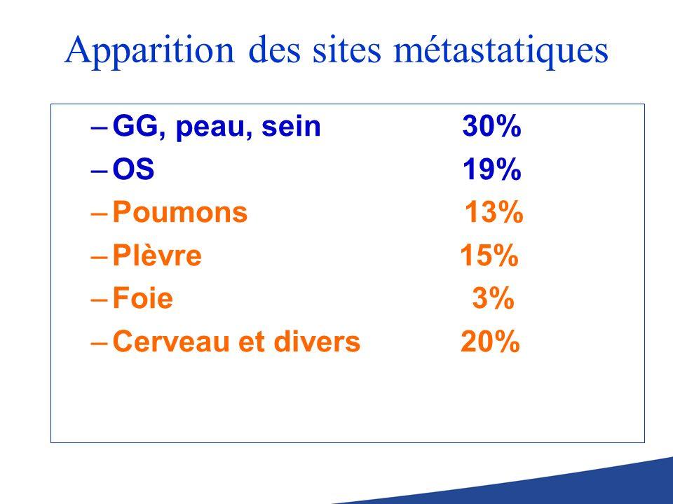 Apparition des sites métastatiques –GG, peau, sein 30% –OS 19% –Poumons 13% –Plèvre 15% –Foie 3% –Cerveau et divers 20%