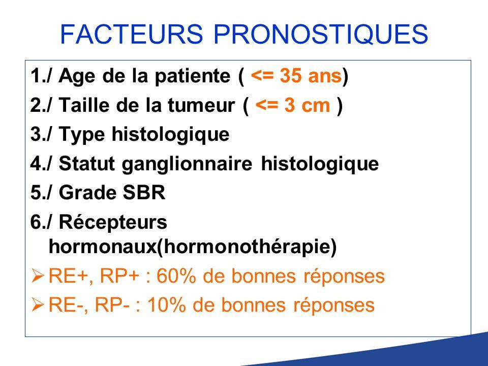FACTEURS PRONOSTIQUES 1./ Age de la patiente ( <= 35 ans) 2./ Taille de la tumeur ( <= 3 cm ) 3./ Type histologique 4./ Statut ganglionnaire histologi