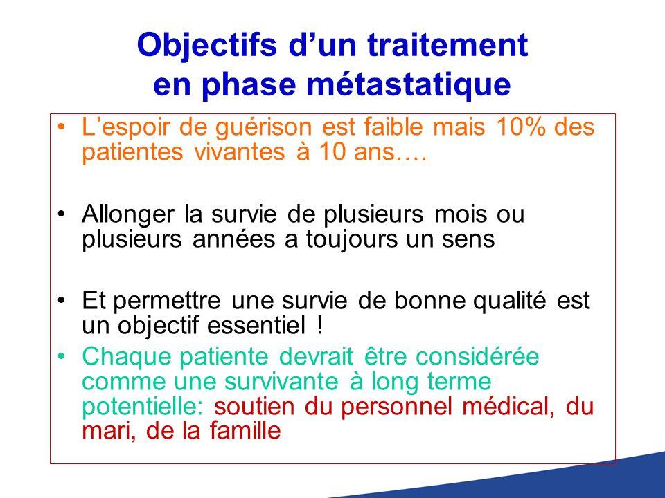 Objectifs dun traitement en phase métastatique Lespoir de guérison est faible mais 10% des patientes vivantes à 10 ans…. Allonger la survie de plusieu