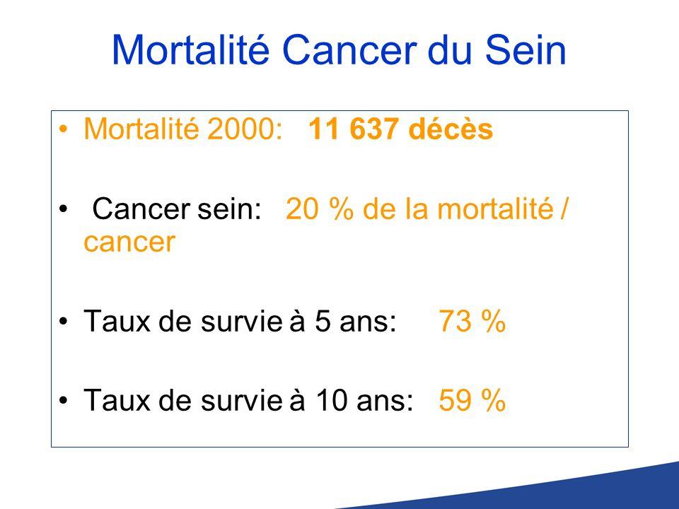 Mortalité Cancer du Sein Mortalité 2000: 11 637 décès Cancer sein: 20 % de la mortalité / cancer Taux de survie à 5 ans: 73 % Taux de survie à 10 ans: