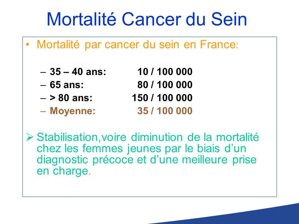 Mortalité Cancer du Sein Mortalité par cancer du sein en France : –35 – 40 ans: 10 / 100 000 –65 ans: 80 / 100 000 –> 80 ans: 150 / 100 000 –Moyenne: