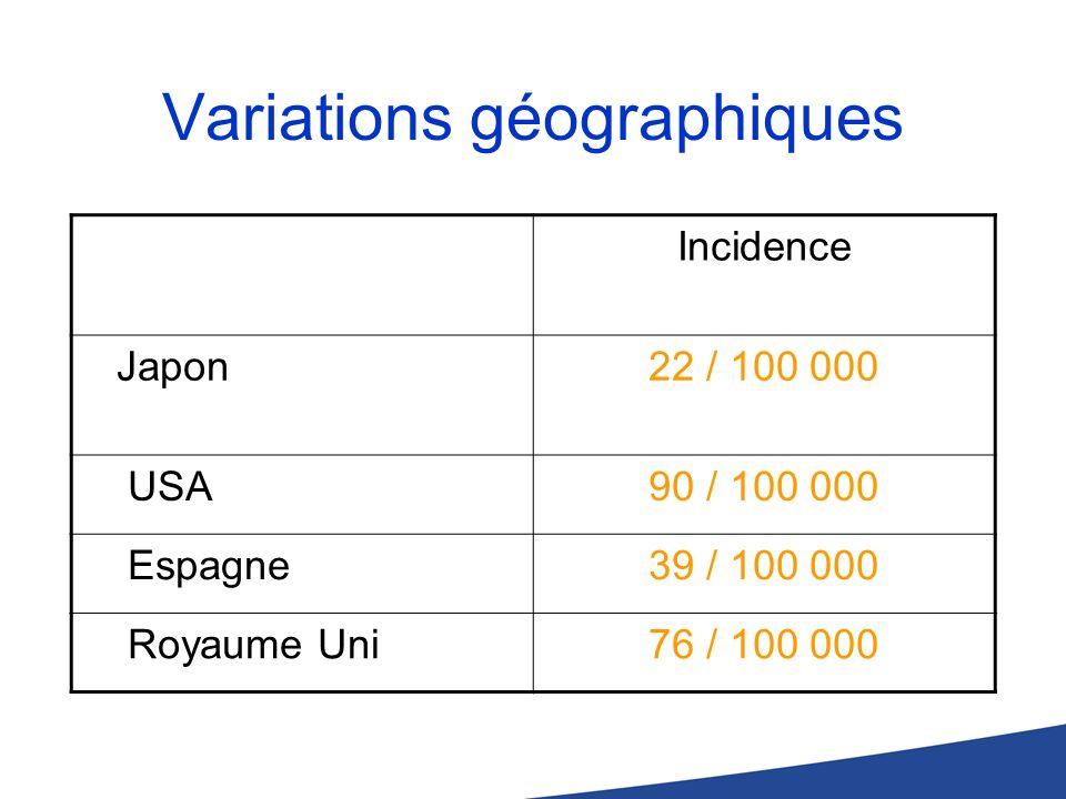 Variations géographiques Incidence Japon22 / 100 000 USA90 / 100 000 Espagne39 / 100 000 Royaume Uni76 / 100 000