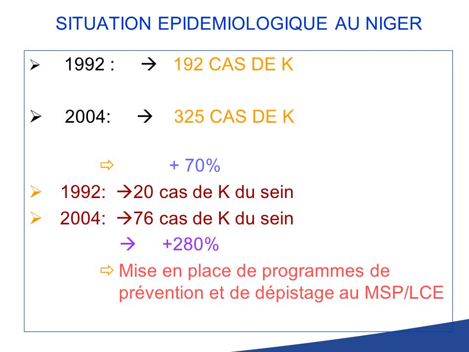 SITUATION EPIDEMIOLOGIQUE AU NIGER 1992 : 192 CAS DE K 2004: 325 CAS DE K + 70% 1992: 20 cas de K du sein 2004: 76 cas de K du sein +280% Mise en plac