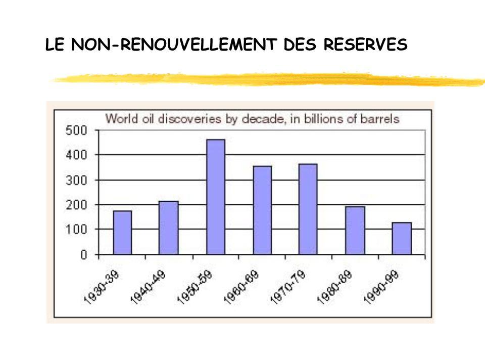 LE NON-RENOUVELLEMENT DES RESERVES