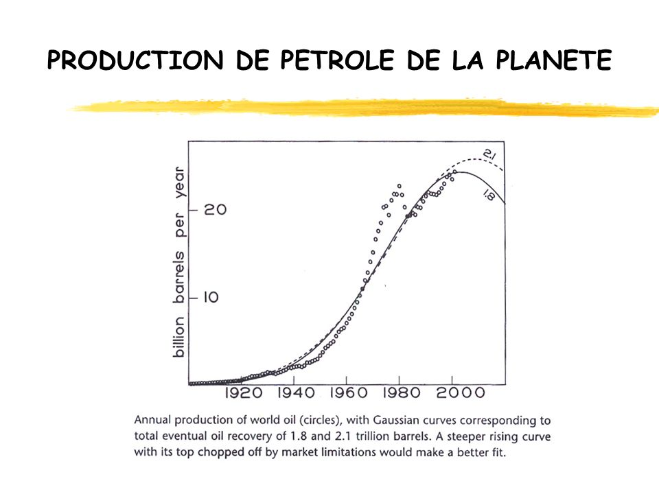 PRODUCTION DE PETROLE DE LA PLANETE