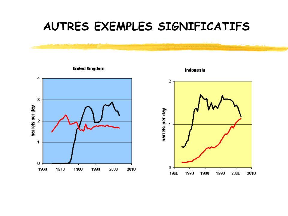 AUTRES EXEMPLES SIGNIFICATIFS