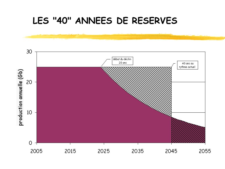 LES 40 ANNEES DE RESERVES