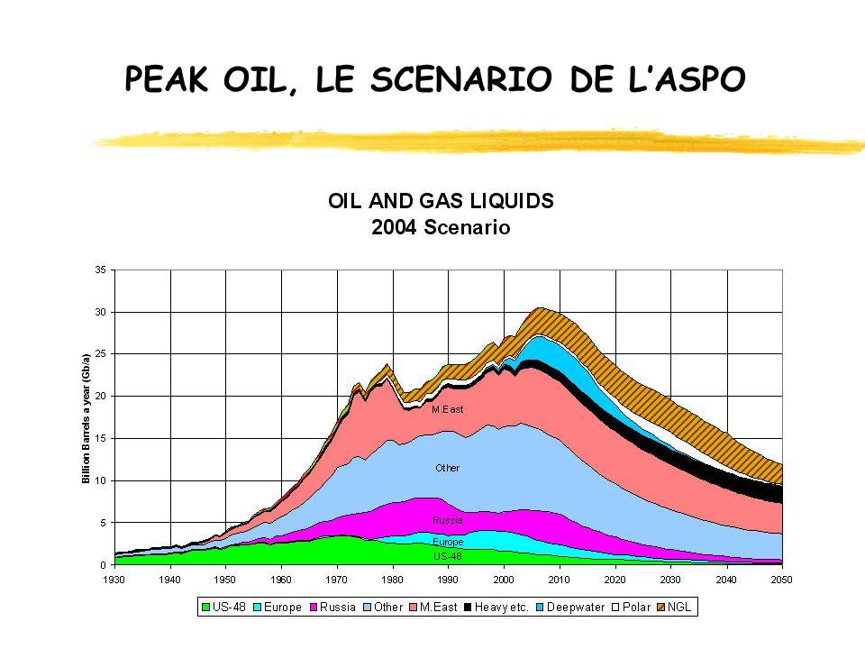 PEAK OIL, LE SCENARIO DE LASPO