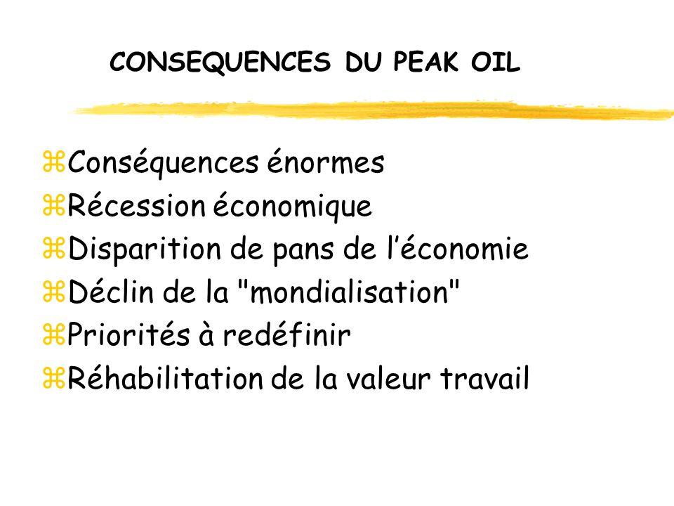 CONSEQUENCES DU PEAK OIL zConséquences énormes zRécession économique zDisparition de pans de léconomie zDéclin de la mondialisation zPriorités à redéfinir zRéhabilitation de la valeur travail