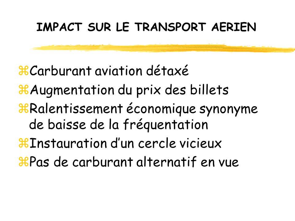 IMPACT SUR LE TRANSPORT AERIEN zCarburant aviation détaxé zAugmentation du prix des billets zRalentissement économique synonyme de baisse de la fréquentation zInstauration dun cercle vicieux zPas de carburant alternatif en vue