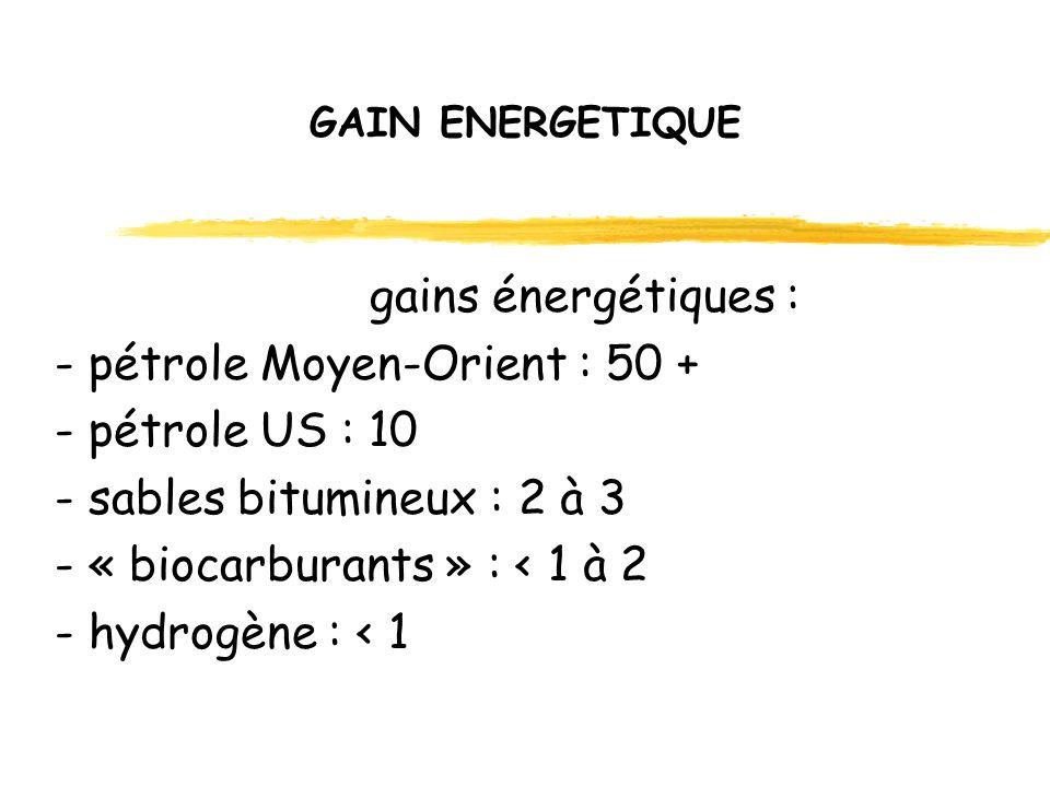 GAIN ENERGETIQUE gains énergétiques : - pétrole Moyen-Orient : 50 + - pétrole US : 10 - sables bitumineux : 2 à 3 - « biocarburants » : < 1 à 2 - hydrogène : < 1