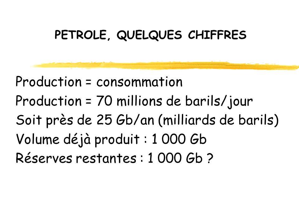 PETROLE, QUELQUES CHIFFRES Production = consommation Production = 70 millions de barils/jour Soit près de 25 Gb/an (milliards de barils) Volume déjà produit : 1 000 Gb Réserves restantes : 1 000 Gb