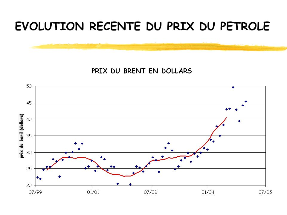 EVOLUTION RECENTE DU PRIX DU PETROLE