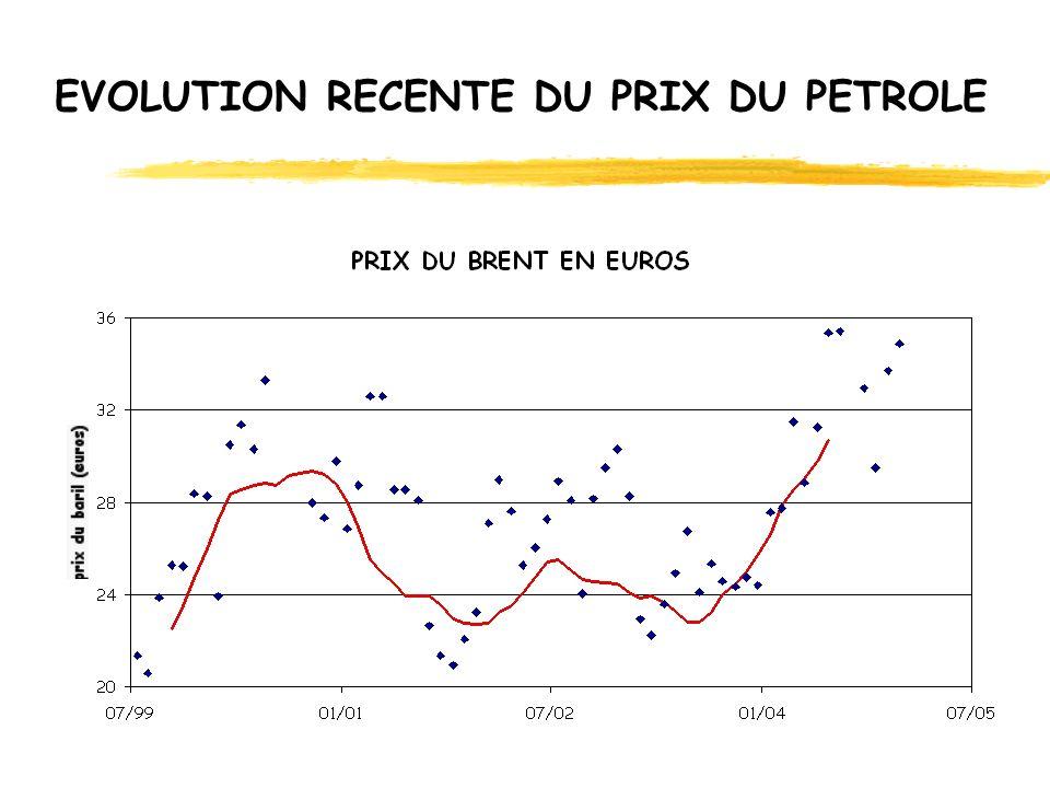 ABONDANCE Le carburant qui remplacera le kérosène devra être disponible en abondance : 160 millions de tonnes en 2000, 272 millions de tonnes prévues en 2015 (1,3 Gb en 2000, 2,1 Gb en 2015)
