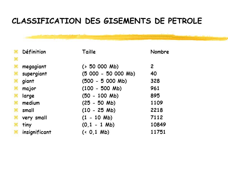 PREVISIONS DU GROUPE EXXON-MOBIL Les volumes figurés en rouge dans le document dEXXON représentent les réserves de lArabie Saoudite (250 Gb)