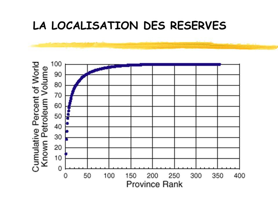 LA LOCALISATION DES RESERVES