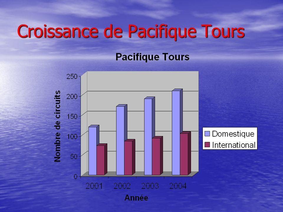 Croissance de Pacifique Tours