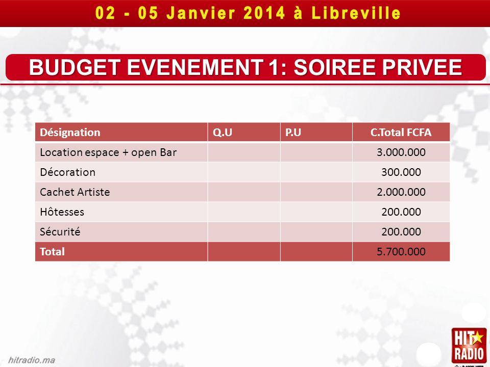 BUDGET EVENEMENT 1: SOIREE PRIVEE DésignationQ.UP.UC.Total FCFA Location espace + open Bar3.000.000 Décoration300.000 Cachet Artiste2.000.000 Hôtesses
