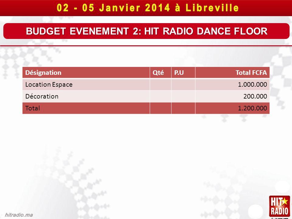 BUDGET EVENEMENT 2: HIT RADIO DANCE FLOOR DésignationQtéP.UTotal FCFA Location Espace1.000.000 Décoration200.000 Total1.200.000
