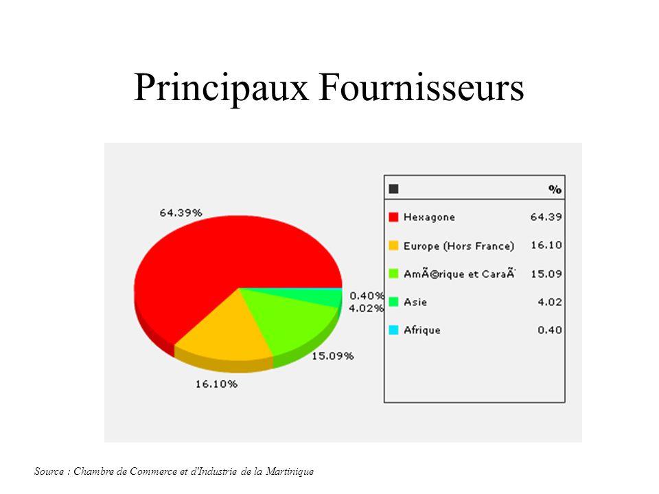 Principaux Fournisseurs Source : Chambre de Commerce et d'Industrie de la Martinique