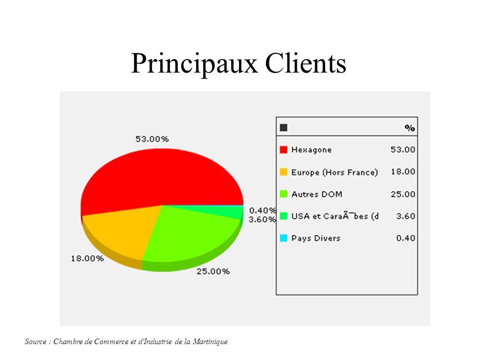 Principaux Clients Source : Chambre de Commerce et d'Industrie de la Martinique