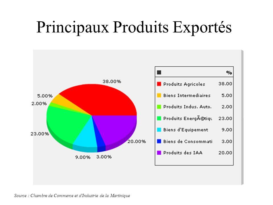 Principaux Produits Exportés Source : Chambre de Commerce et d'Industrie de la Martinique