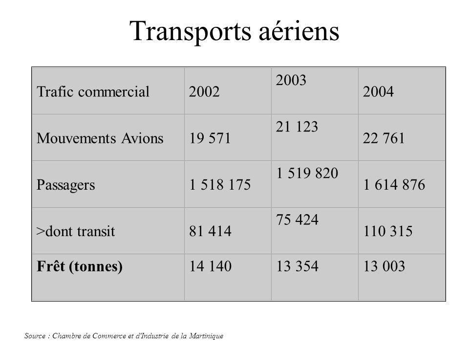 Transports aériens Trafic commercial2002 2003 2004 Mouvements Avions19 571 21 123 22 761 Passagers1 518 175 1 519 820 1 614 876 >dont transit81 414 75