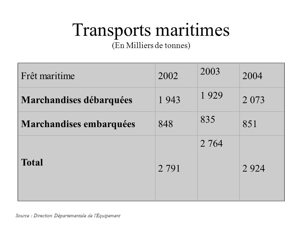 Transports maritimes (En Milliers de tonnes) Frêt maritime2002 2003 2004 Marchandises débarquées1 943 1 929 2 073 Marchandises embarquées848 835 851 T