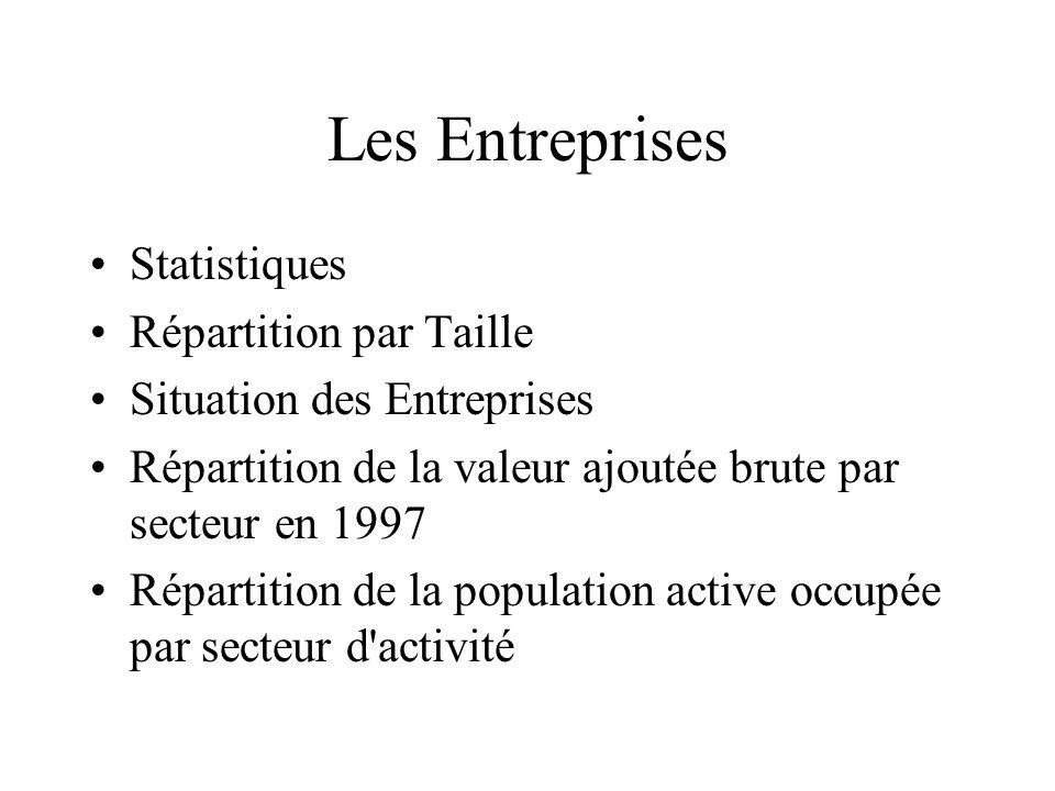 Les Entreprises Statistiques Répartition par Taille Situation des Entreprises Répartition de la valeur ajoutée brute par secteur en 1997 Répartition d