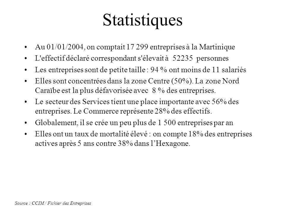 Statistiques Au 01/01/2004, on comptait 17 299 entreprises à la Martinique L'effectif déclaré correspondant s'élevait à 52235 personnes Les entreprise