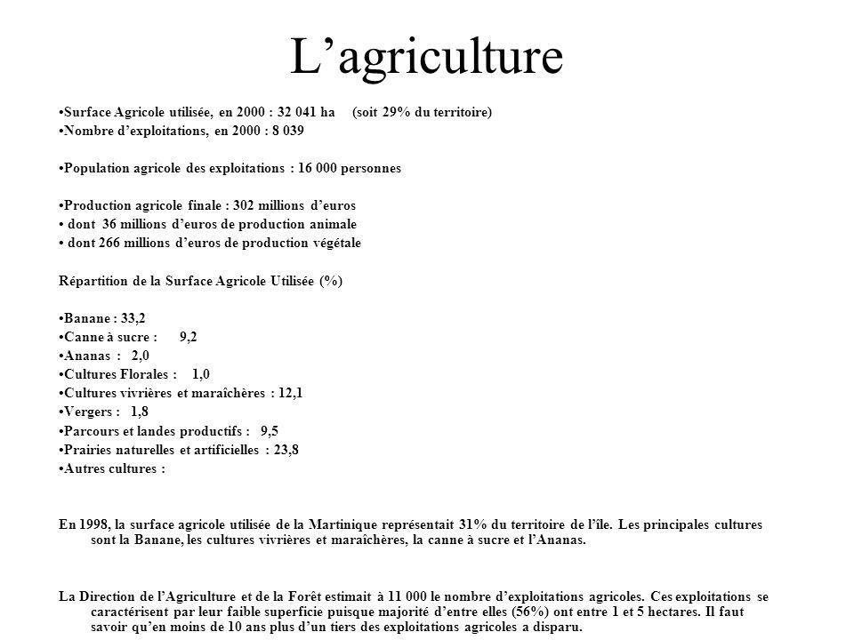 Lagriculture Surface Agricole utilisée, en 2000 : 32 041 ha (soit 29% du territoire) Nombre dexploitations, en 2000 : 8 039 Population agricole des ex