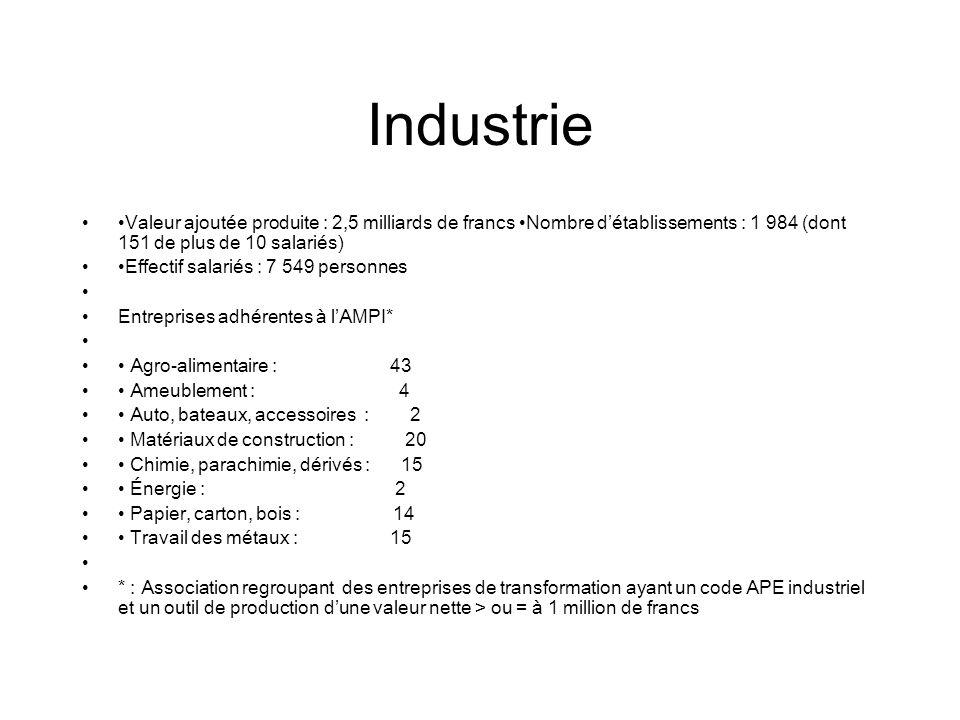 Industrie Valeur ajoutée produite : 2,5 milliards de francs Nombre détablissements : 1 984 (dont 151 de plus de 10 salariés) Effectif salariés : 7 549
