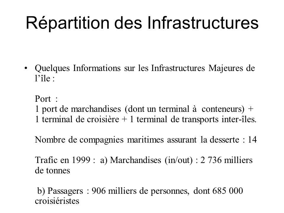 Répartition des Infrastructures Quelques Informations sur les Infrastructures Majeures de lîle : Port : 1 port de marchandises (dont un terminal à con