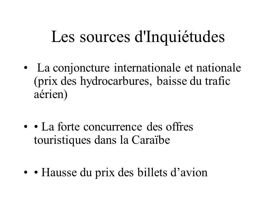 Les sources d'Inquiétudes La conjoncture internationale et nationale (prix des hydrocarbures, baisse du trafic aérien) La forte concurrence des offres