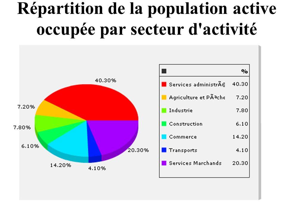 Répartition de la population active occupée par secteur d'activité