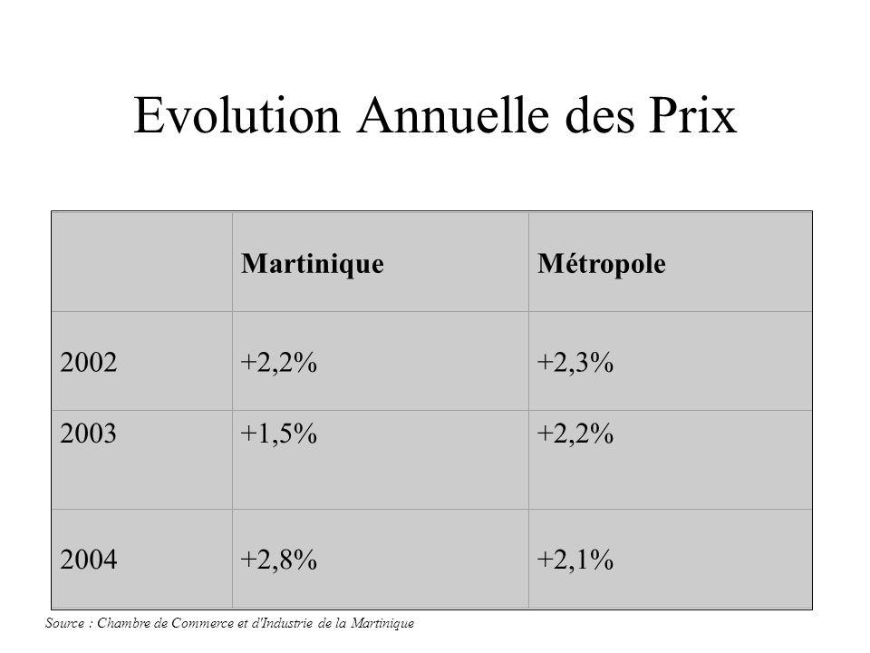 Evolution Annuelle des Prix MartiniqueMétropole 2002+2,2%+2,3% 2003+1,5%+2,2% 2004+2,8%+2,1% Source : Chambre de Commerce et d'Industrie de la Martini