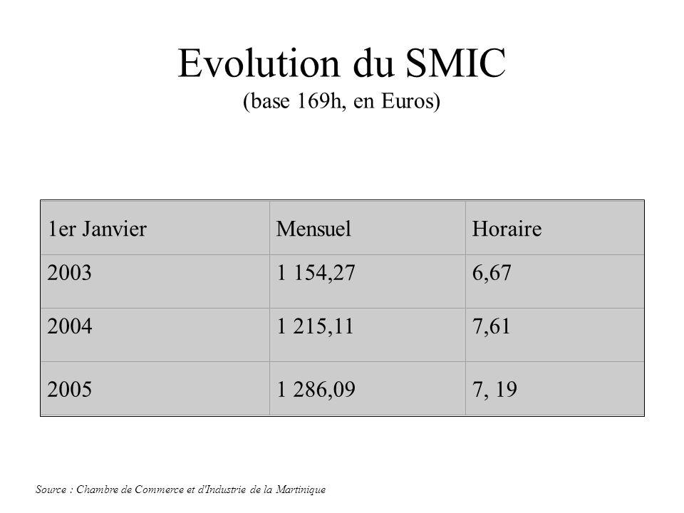 Evolution du SMIC (base 169h, en Euros) 1er JanvierMensuelHoraire 20031 154,276,67 20041 215,117,61 20051 286,097, 19 Source : Chambre de Commerce et