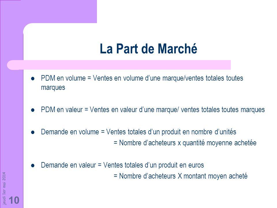 jeudi 1er mai 2014 10 La Part de Marché PDM en volume = Ventes en volume dune marque/ventes totales toutes marques PDM en valeur = Ventes en valeur du