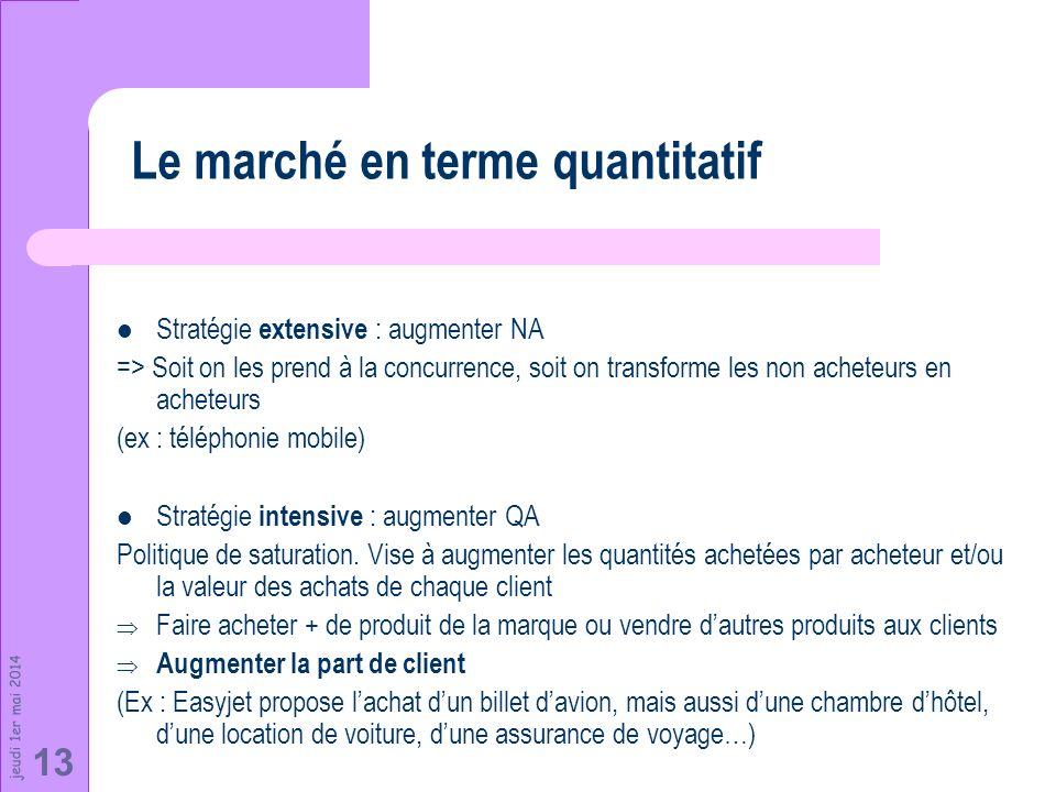 jeudi 1er mai 2014 13 Stratégie extensive : augmenter NA => Soit on les prend à la concurrence, soit on transforme les non acheteurs en acheteurs (ex