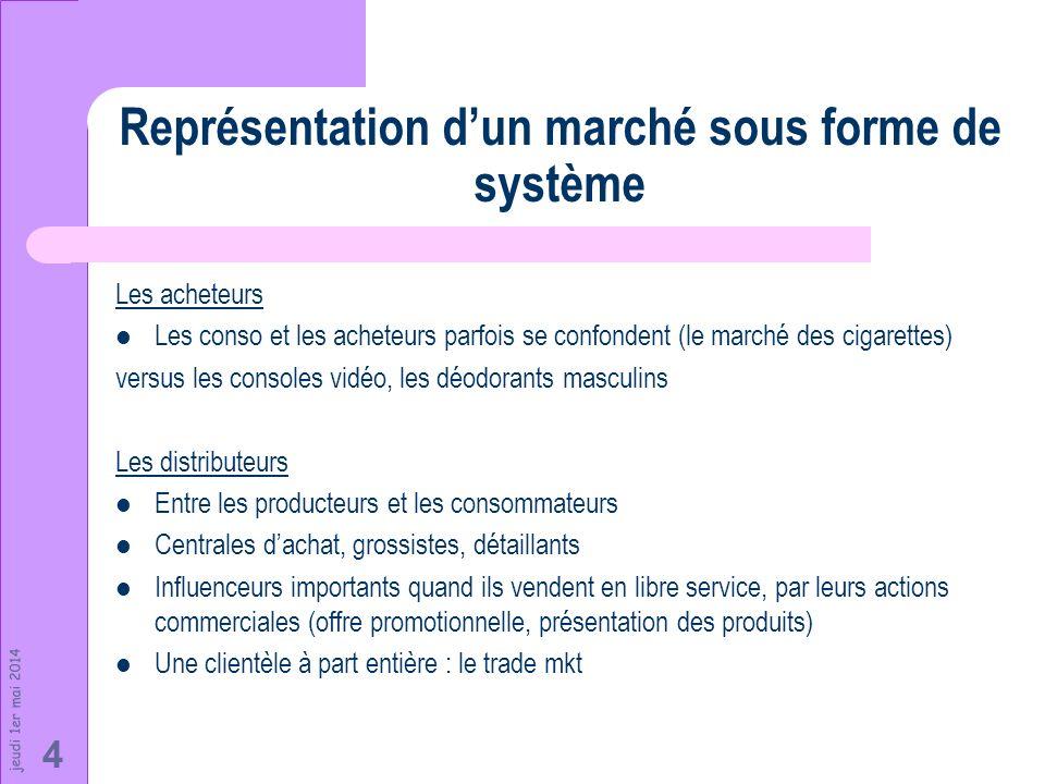 jeudi 1er mai 2014 4 Représentation dun marché sous forme de système Les acheteurs Les conso et les acheteurs parfois se confondent (le marché des cig